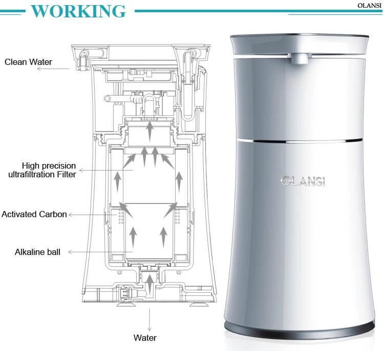 uf-water-purifier-D01-olansi