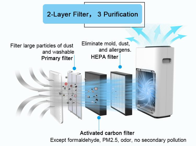 007 air purifier A3C